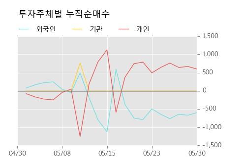 [한경로보뉴스] 'SK네트웍스우' 상한가↑ 도달, 전형적인 상승세, 단기·중기 이평선 정배열