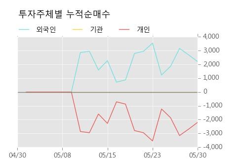 [한경로보뉴스] '진흥기업2우B' 10% 이상 상승, 이 시간 비교적 거래 활발. 전일 59% 수준