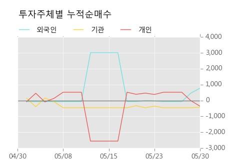 [한경로보뉴스] '남선알미우' 10% 이상 상승, 주가 반등으로 5일 이평선 넘어섬, 단기 이평선 역배열 구간