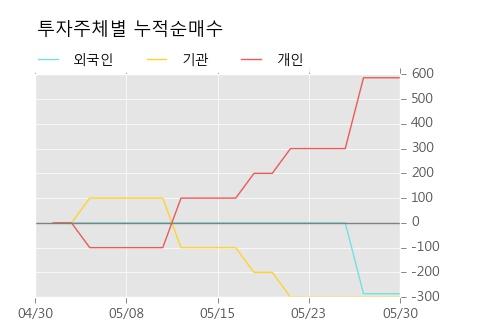 [한경로보뉴스] '노루페인트우' 5% 이상 상승, 전형적인 상승세, 단기·중기 이평선 정배열