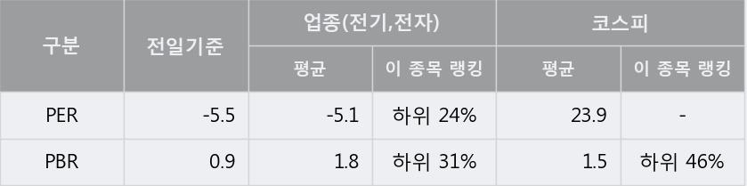 [한경로보뉴스] '에이엔피' 5% 이상 상승, 전형적인 상승세, 단기·중기 이평선 정배열