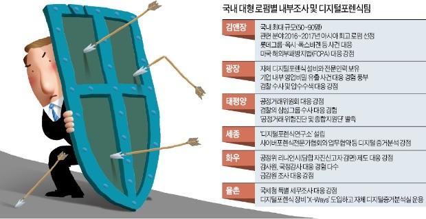 [Law & Biz] 디지털포렌식팀 꾸려 '기업털기 수사' 방어하는 로펌들