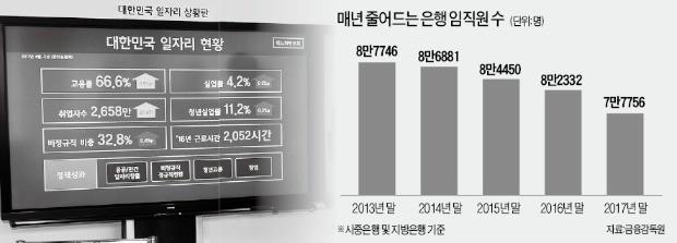 靑 본떠 '금융 일자리 상황판' 만들겠다는 금융위