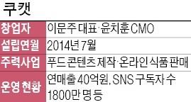 '1분 먹방' 영상 제작으로 1800만명 '입맛' 사로잡다
