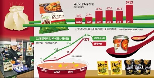 """일본인도 """"왕교자·비빔밥, 오이시~""""… CJ재팬, 年18% 고속성장"""