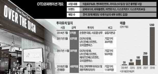 '맛집 편집숍' 개척한 OTD코퍼레이션… VC 날개 달고 고속 확장
