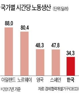 '야근 왕국' 한국, 노동생산성 OECD 최저