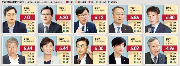 """""""경제팀 가장 일 잘하는 장관은 김동연… 정책 실세는 장하성"""""""