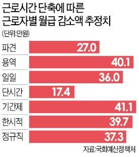 '특례업종 제외' 버스기사·사회복지사 업무공백 비상