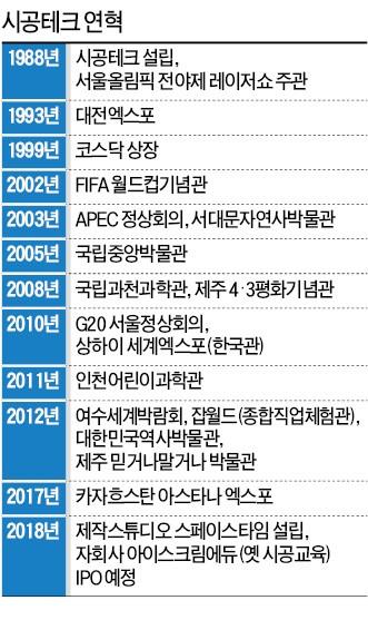 """전시산업의 대부 박기석 """"時空 초월한 콘텐츠&테크기업으로 변신"""""""
