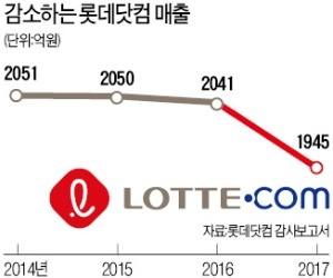 롯데쇼핑, 롯데닷컴 합병… 온라인몰 통합한다