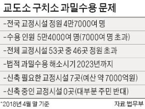 """주민 반대에 막힌 '교도소 신축'… """"가석방 늘려야 할 지경"""""""