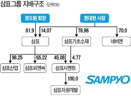 [마켓인사이트] 삼표기초소재 몸집 불려 그룹 승계 작업 '가속도'