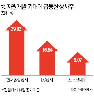 이번엔 종합상사株 '들썩'… 경협株 '2차랠리' 시작되나