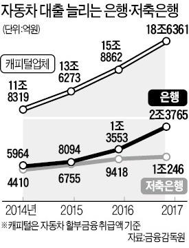 60兆 車대출시장 두고 금융업권 '치열한 레이스'
