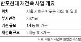 반포현대 부담금 850만→7157만→1억3569만원… 재건축 시장 '패닉'