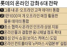 """""""더 늦출 수 없다"""" 신동빈의 결심… 롯데, e커머스에 3조 투자"""