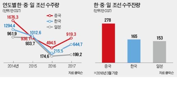 싱가포르 임금 25弗 vs 한국 65弗… 선박수주 가른 조선업 생산성