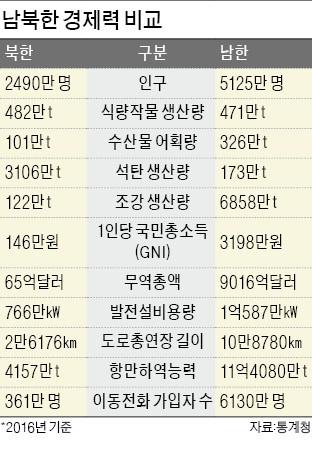 "KDI ""남북 경협 진행돼도 韓경제성장률 큰 변화 어렵다"""