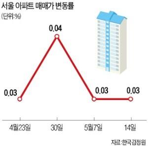 '재초환 부담' 강남4구 6주째 내리막