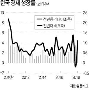월가의 고민… '김동연·김광두 경기진단 누가 맞나'