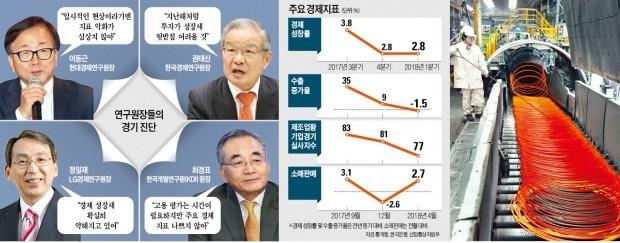 """민간硏 """"경기침체 선제 대응"""" 한목소리… 정부·KDI """"회복세 유효하다"""""""