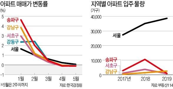 '부담금 폭탄' 터진 강남 재건축… 3억 낮춰 내놔도 매수자 '시큰둥'