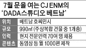 CJ ENM, 베트남에 亞 최대 '동영상 콘텐츠 공장'