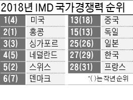한국 국가경쟁력 27위, 두 단계 올랐지만… 정부 효율성·노동 생산성 부문은 '뒷걸음질'