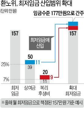 최저임금 '최악 사태' 막았지만… 내년 대폭 인상 '빌미' 남겨
