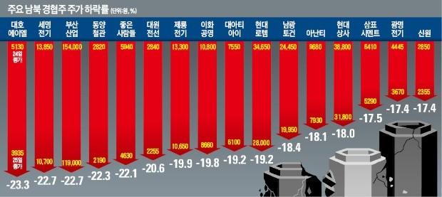 남북 경협株 무더기 급락… 하룻새 시총 4兆 이상 사라져