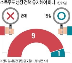"""전직 경제장관 10명 중 9명 """"소득주도성장 방향 바꿔야"""""""