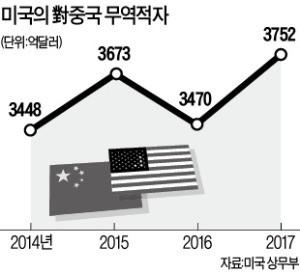 美·中 '3차 무역협상' 화두는 중국의 미국산 제품 수입 확대