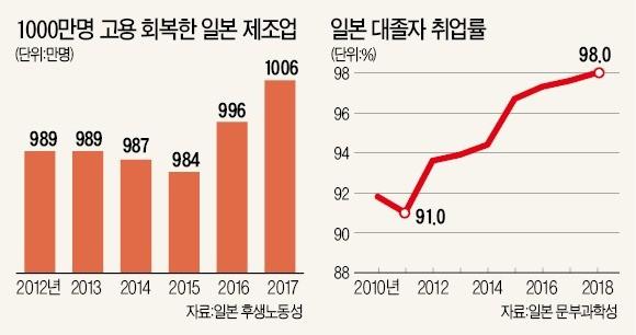 달아오른 日 '제조업 엔진'… 고용, 7년 만에 1000만명 넘었다