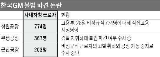 한국GM 사내하청 774명 '직고용' 명령