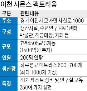 경기 이천시에 있는 '시몬스 팩토리움' 2층에서 내려다본 1층 조립라인 모습. 문혜정 기자
