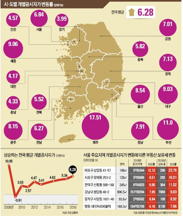 땅값 급등에 세금폭탄… 제주·부산 등 보유세 20% 뛰는 곳 '수두룩'