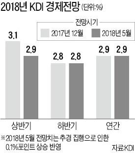 국책연구기관 KDI도 '경기 하강' 인정