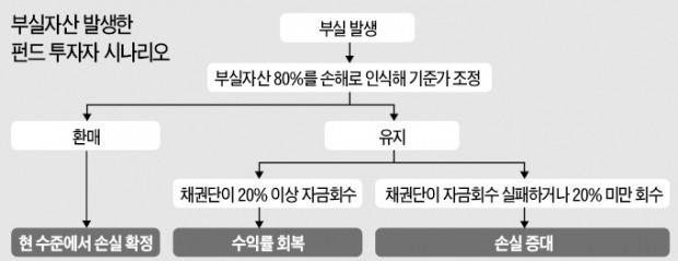 고민 깊어지는 'KTB전단채 펀드' 투자자들