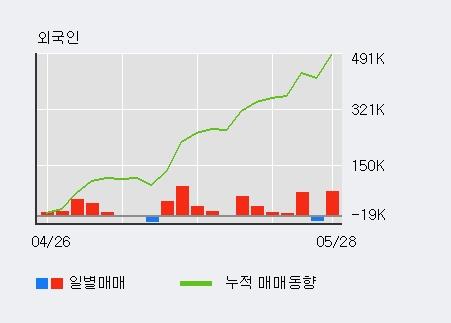 [한경로보뉴스] '삼영화학' 5% 이상 상승, 전일 외국인 대량 순매수