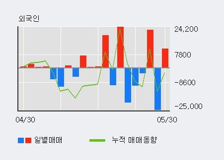 [한경로보뉴스] '태양금속우' 5% 이상 상승, KB증권, 키움증권 등 매수 창구 상위에 랭킹