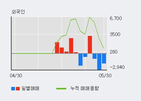 [한경로보뉴스] '크라운해태홀딩스우' 10% 이상 상승, 개장 직후 비교적 거래 활발, 전일 45% 수준