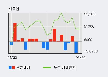 [한경로보뉴스] '한국전자홀딩스' 5% 이상 상승, 최근 3일간 외국인 대량 순매도