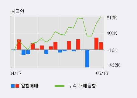[대원전선] 5% 이상 상승, 외국인 3일 연속 순매수(48.2만주)