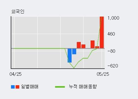 [한경로보뉴스] 'CJ씨푸드1우' 5% 이상 상승, 외국인 3일 연속 순매수(1,293주)