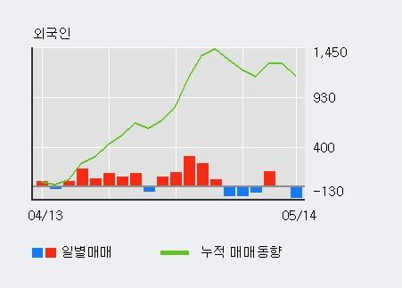 [LG하우시스우] 5% 이상 상승, 주가 상승 중, 단기간 골든크로스 형성