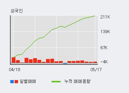 [하이골드8호] 5% 이상 상승, 최근 5일간 외국인 대량 순매수