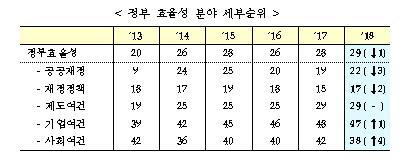 한국, IMD 국가경쟁력 27위로 2계단↑… 정부효율성은↓