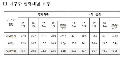 70대 이상 대거 빈곤층 추락… 정부 '하류노인' 대책 고심