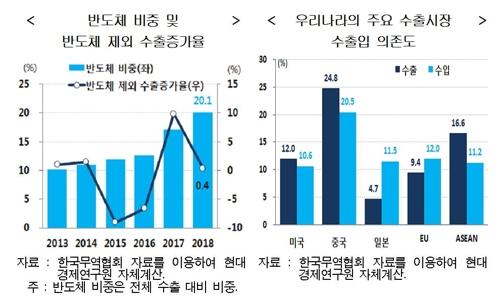 """""""경기 하방리스크 더 많아… 하반기 경기회복 지속 불투명"""""""